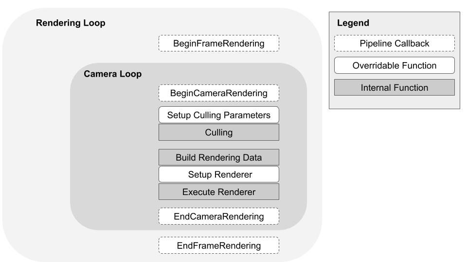 The UniversalRP Forward rendering loop