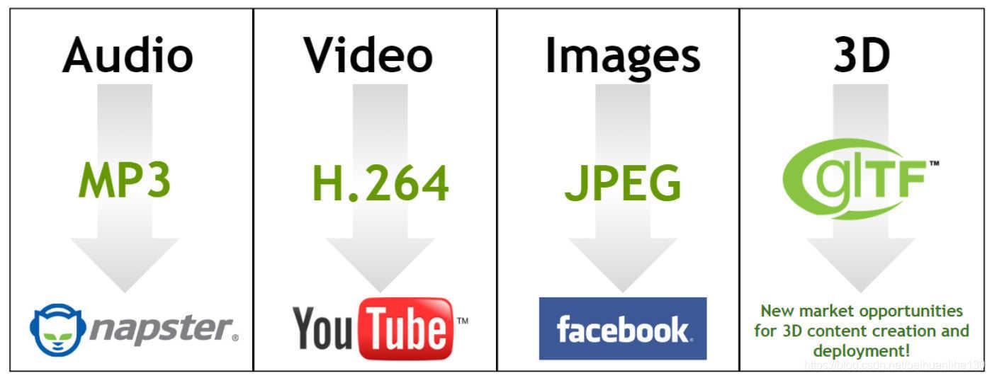 3D领域的JPEG